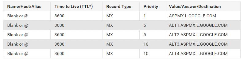 Hướng dẫn cấu hình bản ghi MX cho tên miền sử dụng Google Workspace